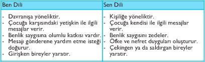 ben dili nedir İletişimde Sen ve Ben Dili
